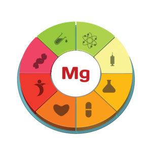 Magnezijum kao terapija i prevencija